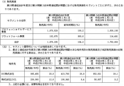 エル・ティー・エス(6560)IPO評判