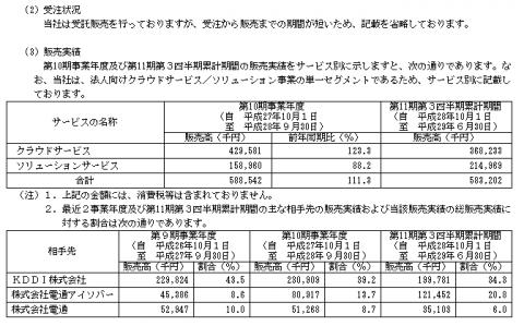 ナレッジスイート(3999)IPOの評判と分析