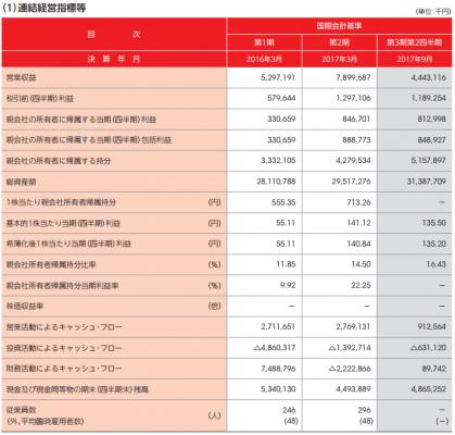 プレミアグループ(7199)IPOの評判と分析