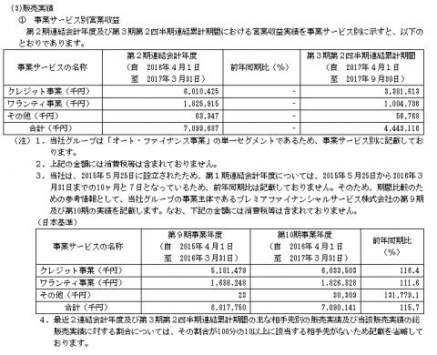 プレミアグループ(7199)販売実績