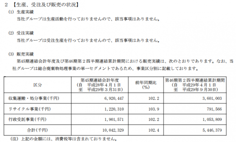 要興業(6566)販売実績