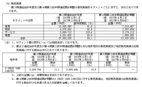 オプティマスグループ(9268)販売実績