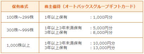 オートバックスセブン株主優待保有株別
