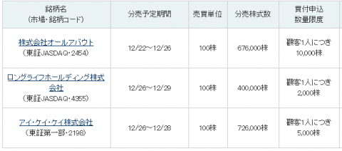 立会外分売り12月日程