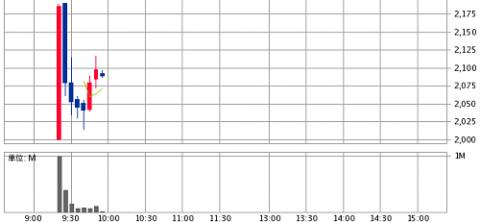 オプティマスグループ(9268)初値2,001円