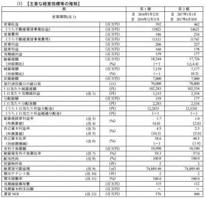 CREロジスティクスファンド投資法人分配金
