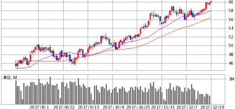 原油価格推移