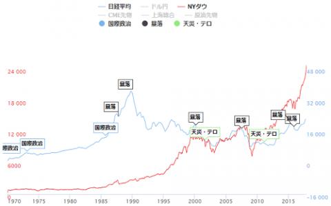 日経平均20年チャート