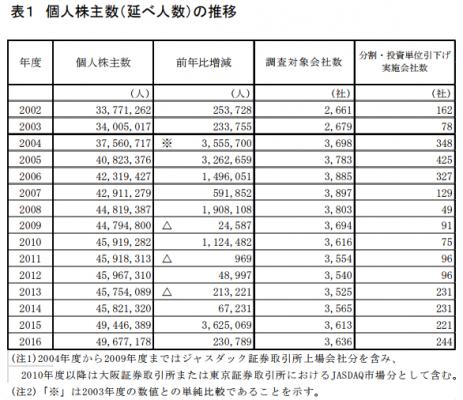 日本の株式人口推移