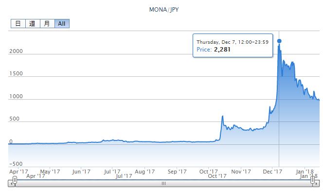 ビットフライヤーモナコインチャート画像