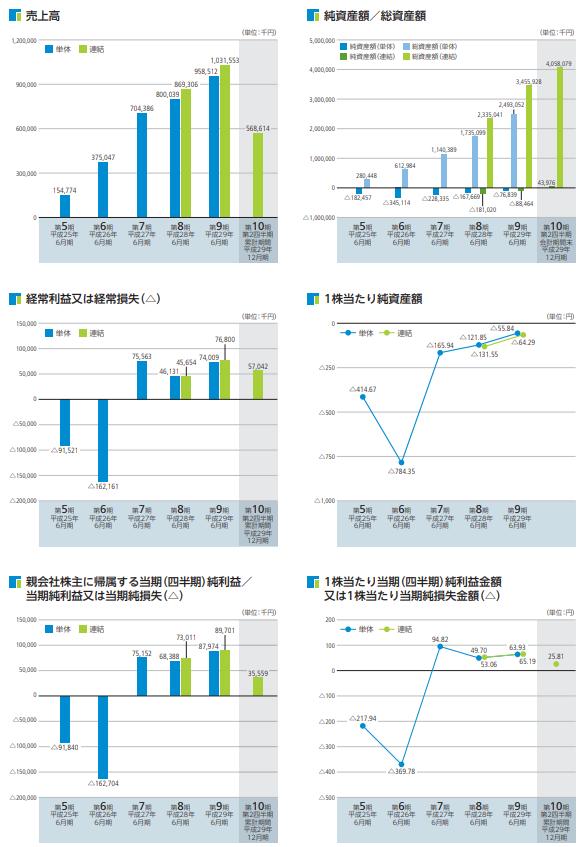 日本リビング保証(7320)業績推移画像