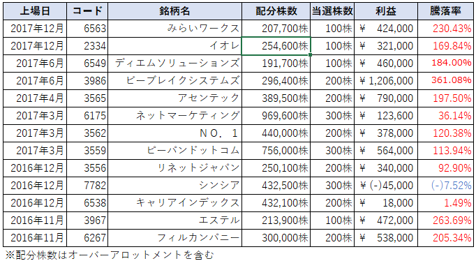 SBI証券主幹事引受株数