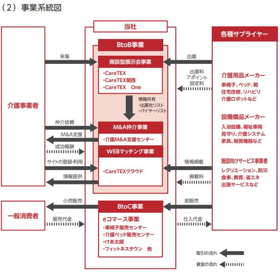 ブティックス(9272)事業系統図