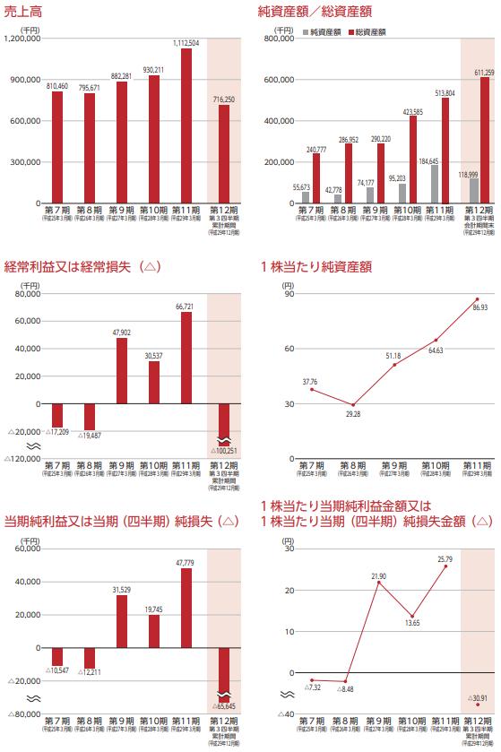 ブティックス(9272)IPOの業績画像