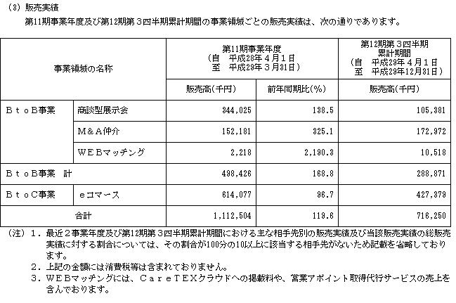 ブティックス(9272)IPO販売実績詳細