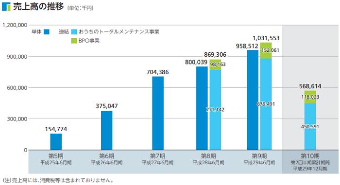 日本リビング保証(7320)事業別売上