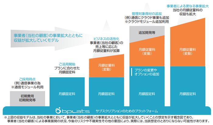 ビープラッツ(4381)IPOの収益モデル図