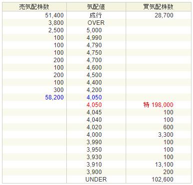 日本リビング保証IPO上場2日目