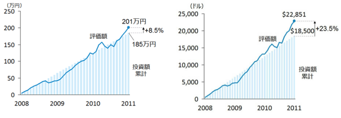 ETF投資を長期で行った結果
