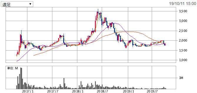 ヒロセ通商(7185)の株価2019年10月