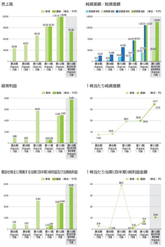 ベストワンドットコム(6577)IPO業績画像