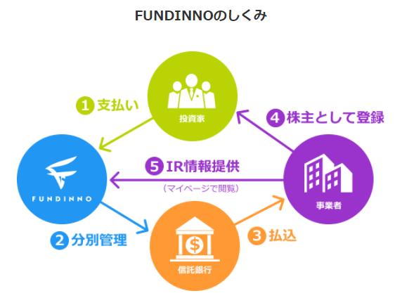 FUNDINNO(ファンディーノ)の仕組み