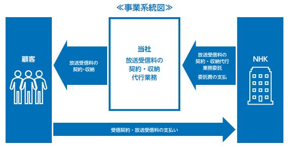 エヌリンクスIPOの事業系統図