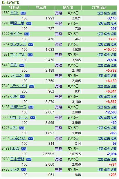 SBI証券株主優待3月権利