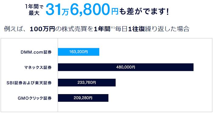 DMM株の手数料比較画像