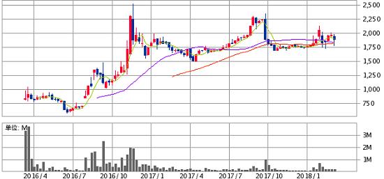 ヒロセ通商(7185)株価推移