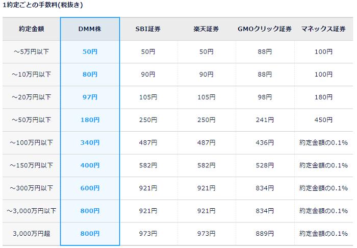 DMM.com証券(DMM株)株式手数料