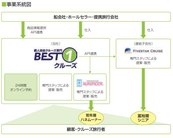 ベストワンドットコム(6577)事業系統図