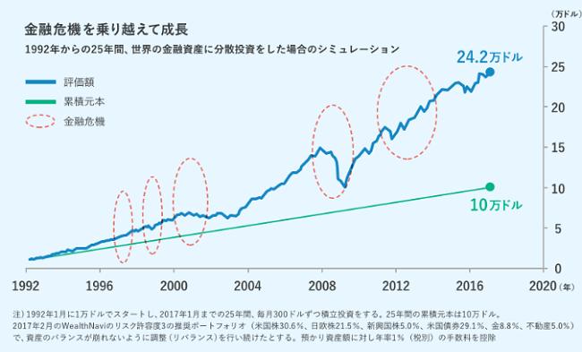 ETF投資実績画像