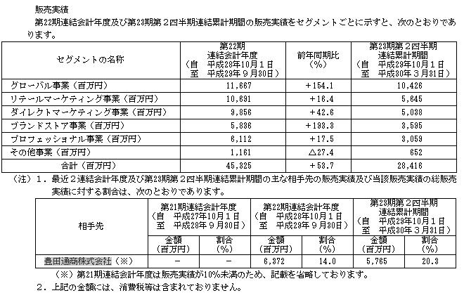 MTG(7806)販売実績と取引先