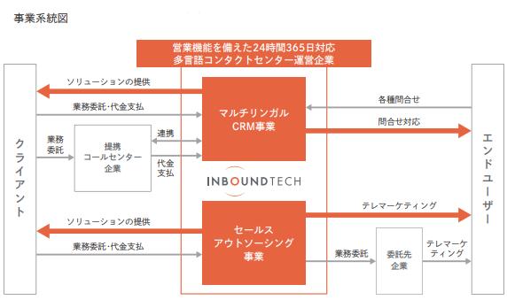 インバウンドテック(7031)IPO事業系統図