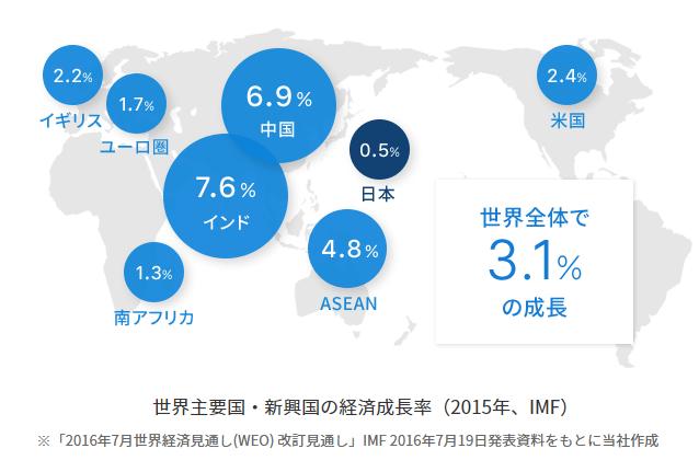 世界ETF市場が拡大している証拠
