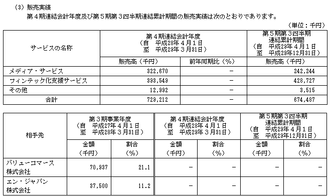 ZUU(4387)IPOの販売実績と取引相手