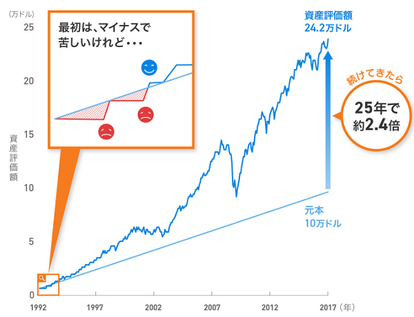ETF投資のデメリット