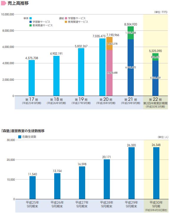 スプリックスIPOの事業別売上と生徒数
