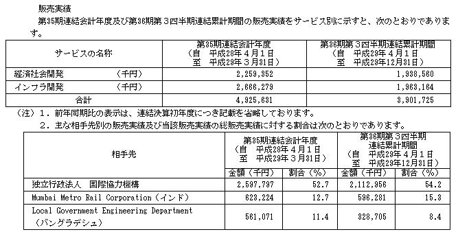 パデコ(7032)IPOの販売実績と取引相手企業