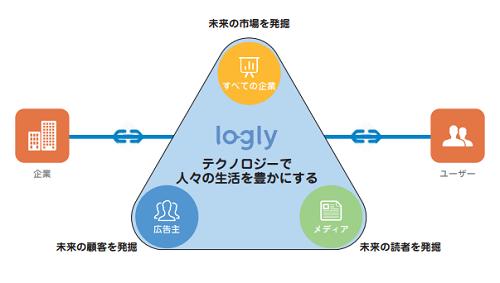 ログリーIPOの事業内容詳細