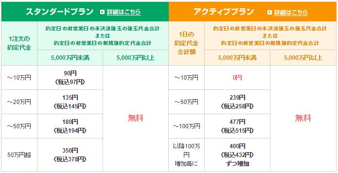 SBI証券株式売買手数料画像