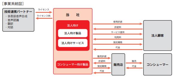 エーアイ(4388)事業系統図
