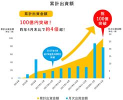 クラウドクレジット累計出資額2018年