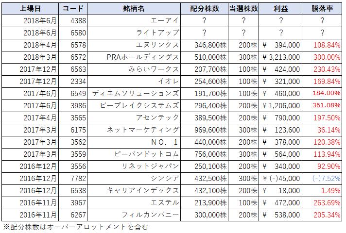 エーアイ(4388)IPOチャレンジポイントによる複数配分