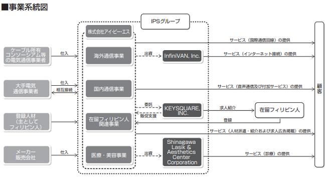アイ・ピー・エス(4390)事業系統図