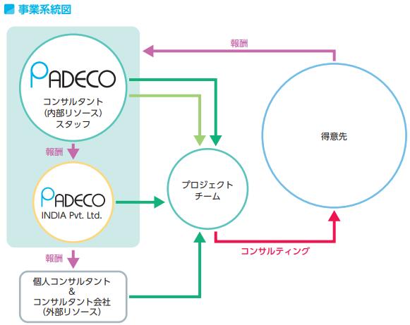パデコIPO事業系統図