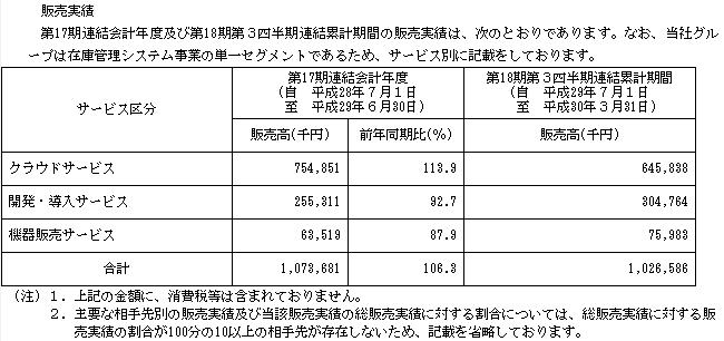 ロジザード(4391)販売実績