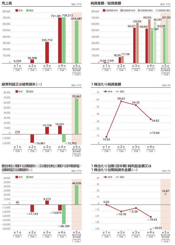 ZUU(4387)IPOの上場評判と分析