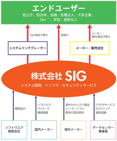 SIG(4386)IPOはジャスダック上場